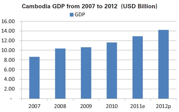 the peak @ cambodia GDP