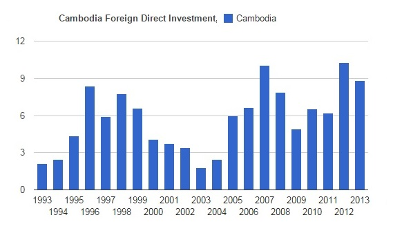 the peak Cambodia foreign direct investment