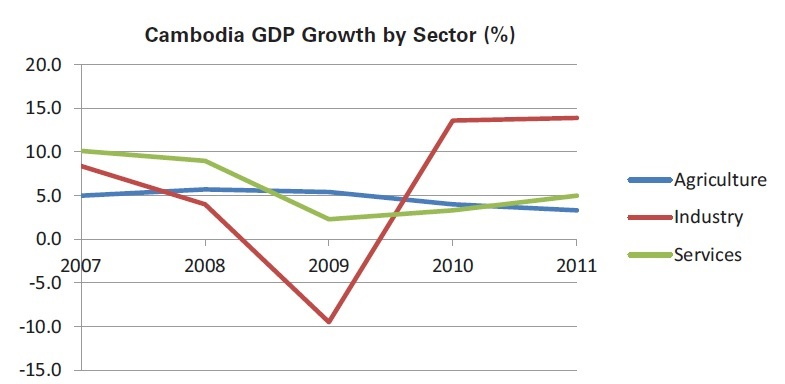 the peak cambodia gdp by sectors