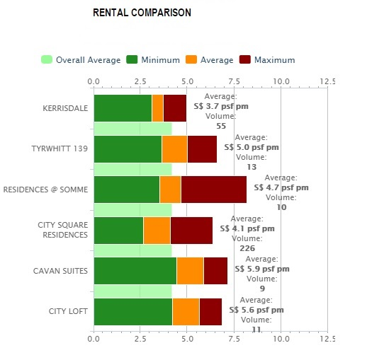 Rental Comparsion for Sturdee Residences Condo Nearby Properties